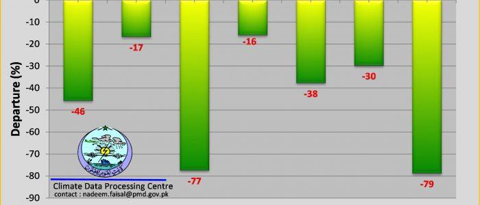 Jan - March Rainfall 2021